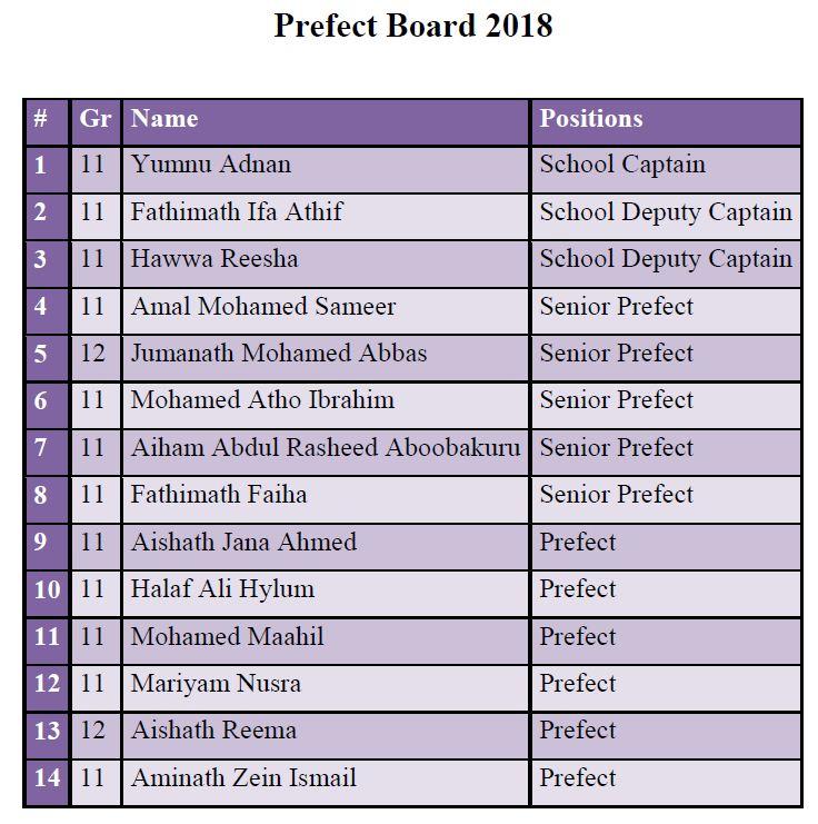Prefectboard2018