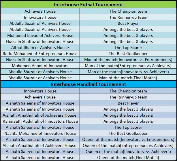 futsal summary